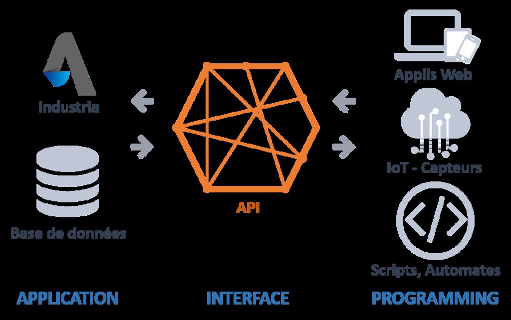 schéma ERP Industria API